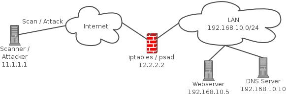 psad  linux  detectar e bloquear ataques port scan em